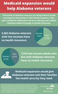 Medicaid expansion would help Alabama veterans. Thousands of Alabama veterans are living without health coverage for themselves or their family members. They don't qualify for Medicaid or VA care, and they can't afford employer-based coverage or private insurance. 5,062 Alabama veterans with low incomes have no health insurance. (1,812 women and 3,250 men.) 7,934 low-income adults who live with Alabama veterans have no health insurance. (4,703 women and 3,231 men.) Medicaid expansion would give Alabama veterans and their families the health security they need.