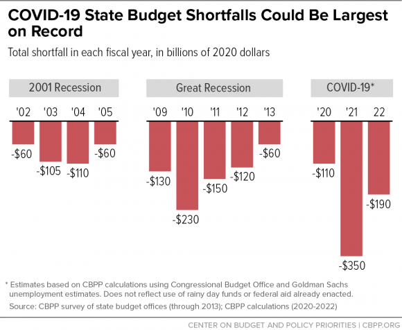 COVID-19 state budget shortfalls could be largest on record. Total shortfall in each fiscal year, in billions of 2020 dollars. 2001 recession. '02: -$60. '03: -$105. '04: -$110. '05: -$60. Great Recession. '09: -$130. '10: -$230. '11: -$150. '12: -$120. '13: -$60. COVID-19. '20: -$110. '21: -$350. '22: -$190. COVID-19 estimates based on CBPP calculations using Congressional Budget Office and Goldman Sachs unemployment estimates. Does not reflect use of rainy day funds or federal aid already enacted. Source: CBPP survey of state budget offices (through 2013); CBPP calculations (2020-2022). Center on Budget and Policy Priorities, cbpp.org.