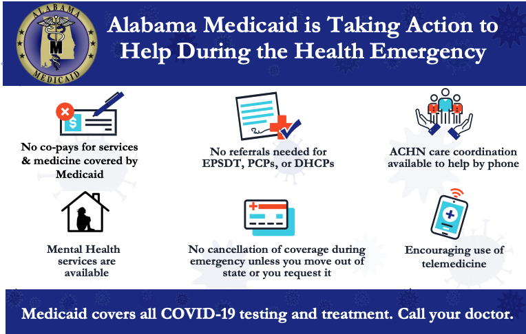 Alabama Medicaid is taking action help during the health emergency. No co-pays for services and medicine covered by Medicaid. No referrals needed for EPSDT, PCPs or DHCPs. ACHN care coordination available to help by phone. Mental health services are available. No cancellation of coverage during emergency unless you move out of state or you request it. Encouraging use of telemedicine. Medicaid covers all COVID-19 testing and treatment. Call your doctor.