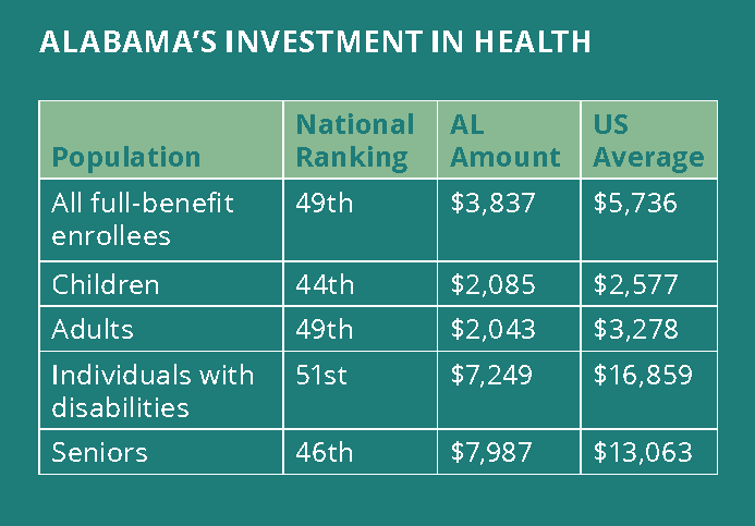 A graph showing Alabama's investment in health per Medicaid enrollee. For all full-benefit enrollees, Alabama's spending of $3,837 ranked 49th nationally. The U.S. average was $5,736. For children, Alabama's spending of $2,085 ranked 44th nationally. The U.S. average was $2,577. For adults, Alabama's spending of $2,043 ranked 49th nationally. The U.S. average was $3,278. For individuals with disabilities, Alabama's spending of $7,249 ranked 51st nationally. The U.S. average was $16,859. For seniors, Alabama's spending of $7,987 ranked 46th nationally. The U.S. average was $13,063.