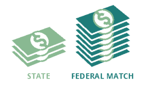 Two stacks of money showing the roughly 30% state vs. 70% federal match for Medicaid.