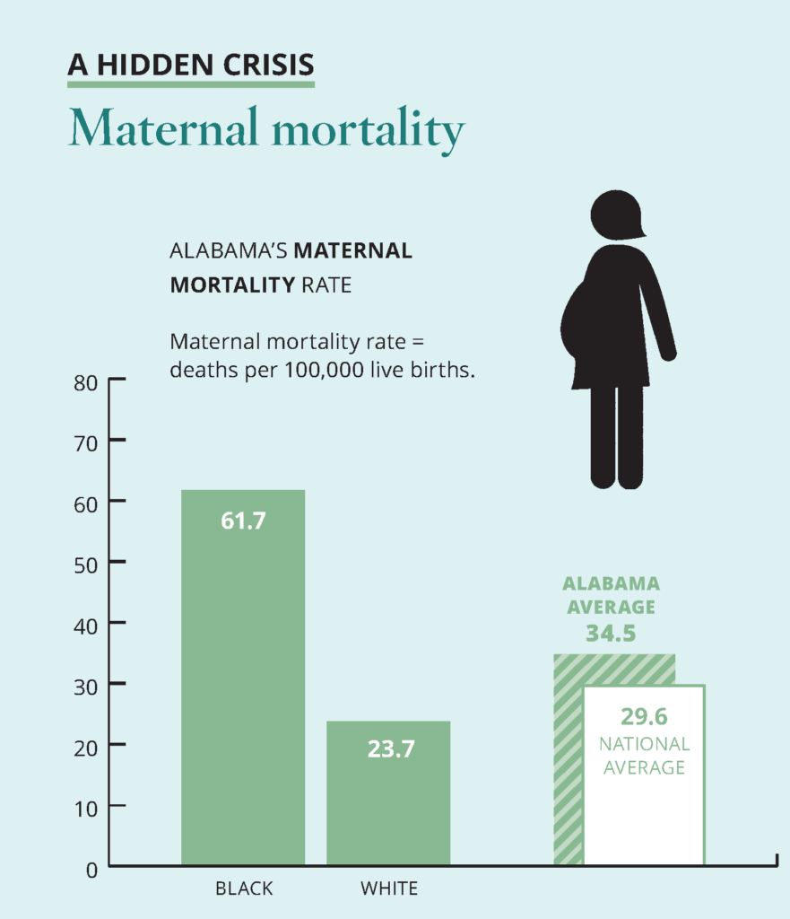 A bar graph showing Alabama's maternal mortality rate, defined as deaths per 100,000 live births. The rate is 61.7 for black Alabamians and 23.7 for white Alabamians. Alabama's average is 34.5. The national average is 29.6.