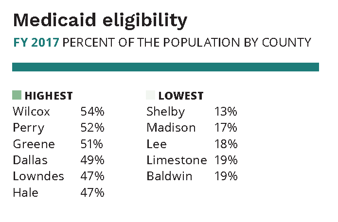 A graph showing Medicaid eligibility through fiscal year 2017 as represented by the percent of population by county. The highest were Wilcox (54%), Perry (52%), Greene (51%), Dallas (49%), Lowndes (47%) and Hale (47%). The lowest were Shelby (13%), Madison (17%), Lee (18%), Limestone (19%) and Baldwin (19%).