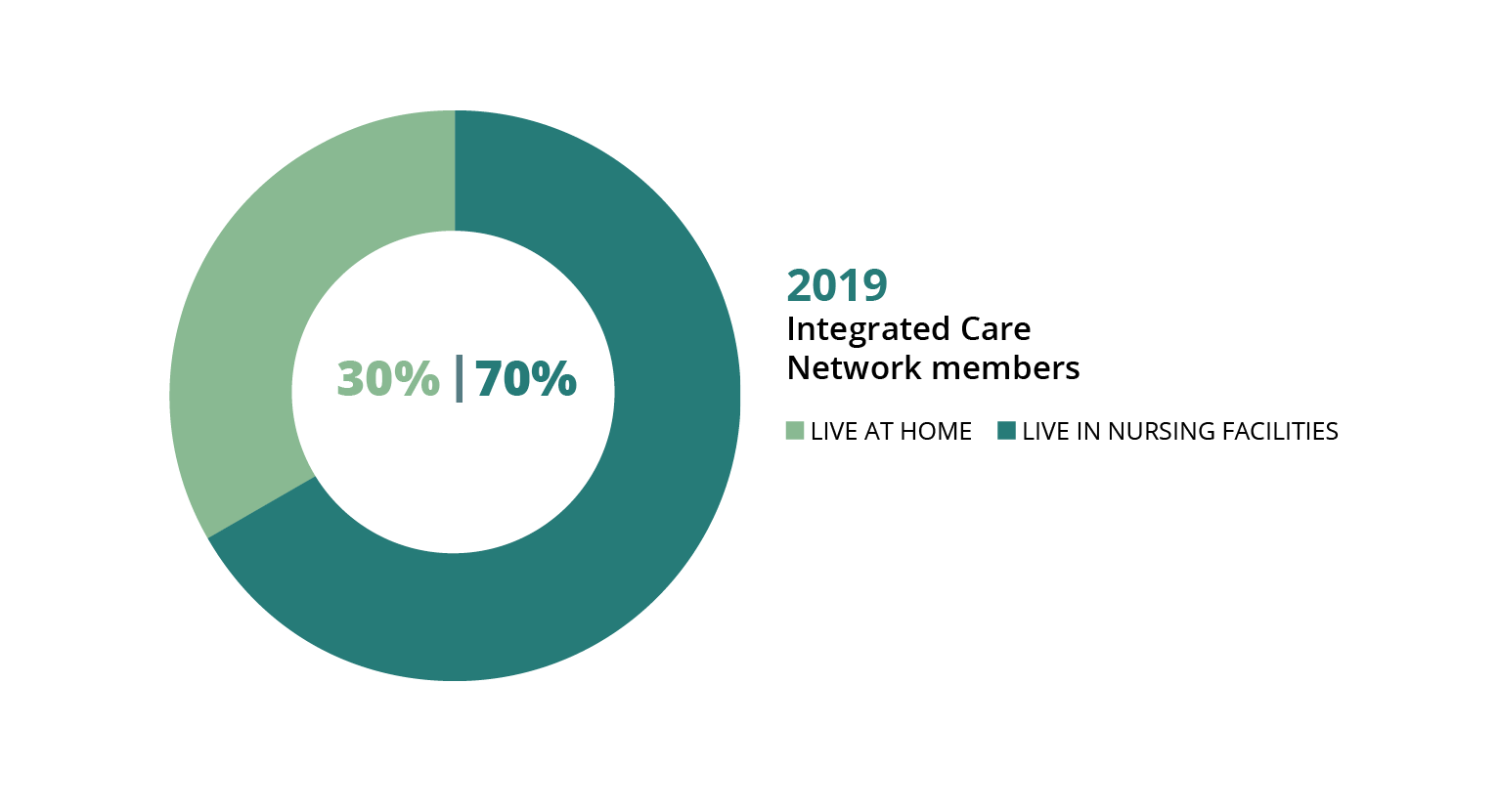 A circle graph showing that 70% of Integrated Care Network members lived in a nursing facility in 2019 while 30% lived at home.