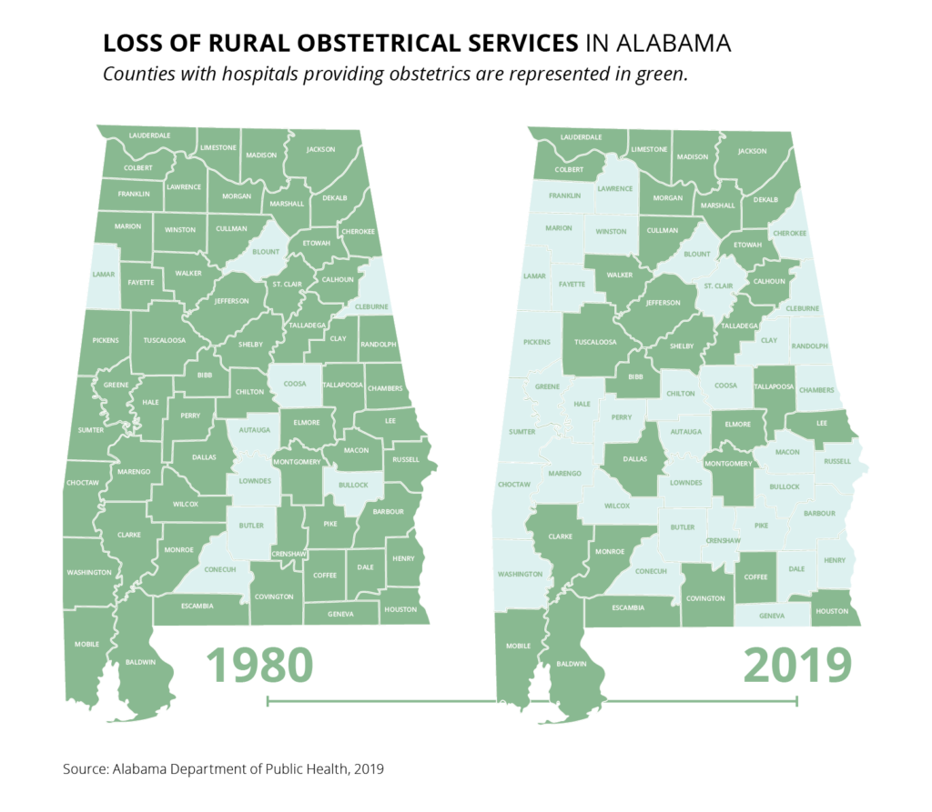 Two state maps of Alabama showing counties with hospitals providing obstretics. In 1980, the following counties did not have hospitals providing obstetrics: Lamar, Blount, Cleburne, Coosa, Autauga, Lowndes, Butler, Conecuh and Bullock. In 2019, the following counties did not have hospitals providing obstetrics: Franklin, Lawrence, Marion, Winston, Blount, St. Clair, Cherokee, Lamar, Fayette, Pickens, Clay, Cleburne, Randolph, Greene, Hale, Perry, Chilton, Coosa, Chambers, Sumter, Marengo, Autauga, Lowndes, Macon, Bullock, Russell, Choctaw, Wilcox, Washington, Butler, Conecuh, Crenshaw, Pike, Barbour, Dale, Henry and Geneva.