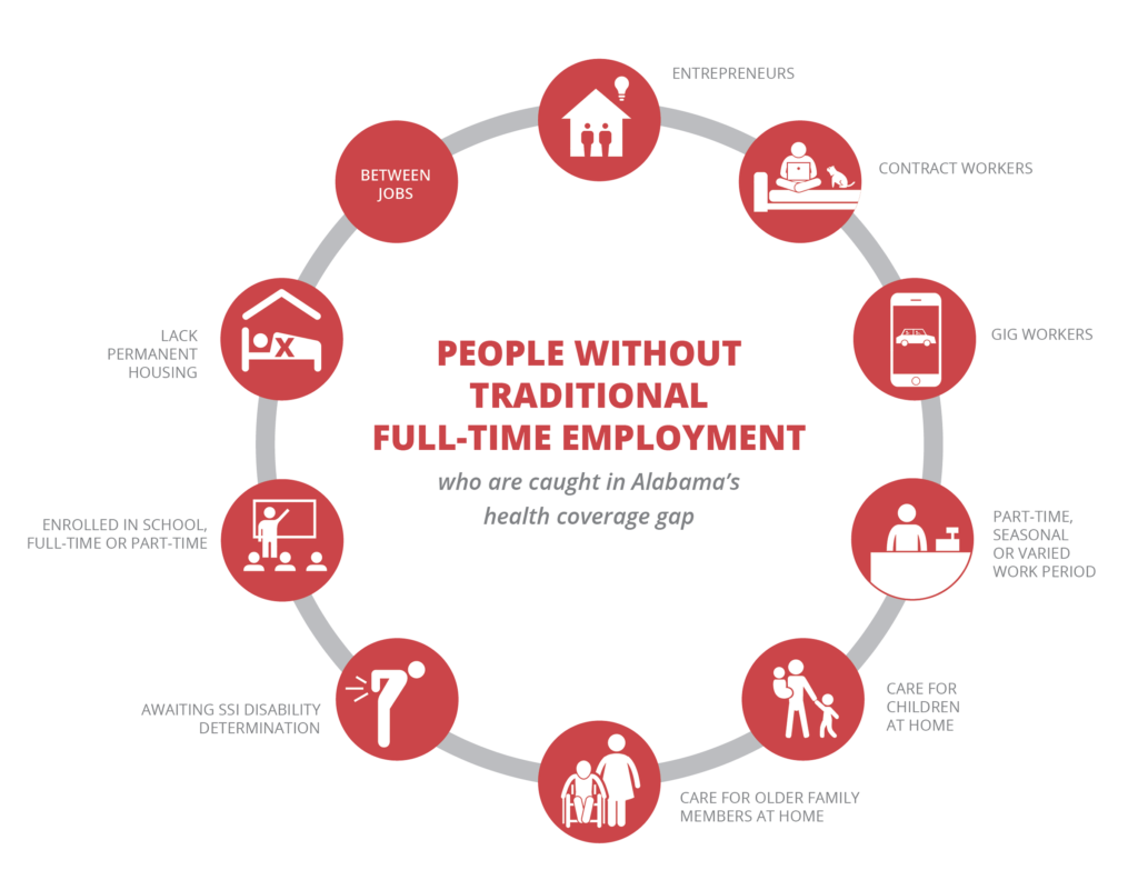 This graphic highlights some categories of people without traditional full-time employment who are caught in Alabama's health coverage gap: Entrepreneurs, contract workers, gig workers, people who work part-time, seasonal or varied work periods, people who care for children or older family members at home, people awaiting an SSI disability determination, people enrolled in school full-time or part-time, people who lack permanent housing and people who are between jobs.