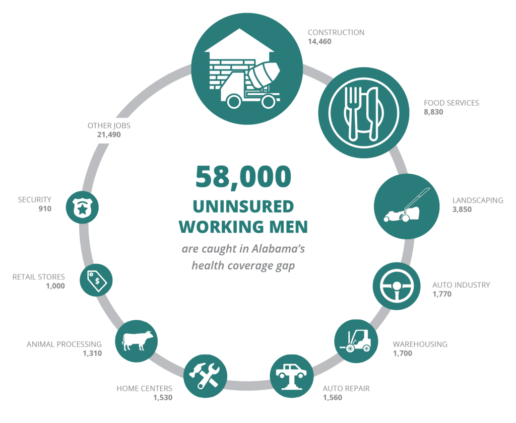 An infographic that breaks down the 58,000 uninsured working men who are caught in Alabama's health coverage gap by occupation: Construction (14,460); food services (8,830); landscaping (3,850); auto industry (1,770); warehousing (1,700); auto repair (1,560); home centers (1,530); animal processing (1,310); retail stores (1,000); security (910); other jobs (21,490).