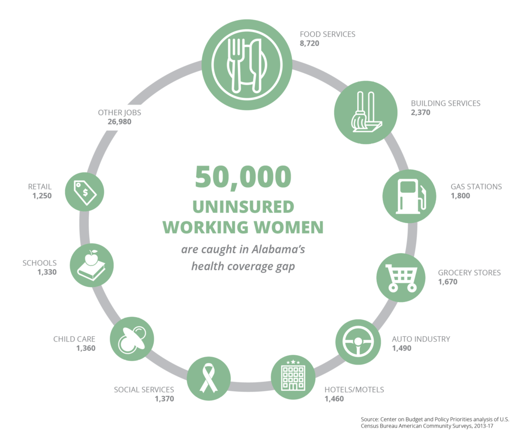 An infographic that breaks down the 50,000 uninsured working women who are caught in Alabama's health coverage gap by occupation: Food services (8,720); building services (2,370); gas stations (1,800); grocery stores (1,670); auto industry (1,490); hotels/motels (1,460); social services (1,370); child care (1,360); schools (1,330); retail (1,250); other jobs (26,980). Source: Center on Budget and Policy Priorities analysis of U.S. Census Bureau American Community Surveys, 2013-17.