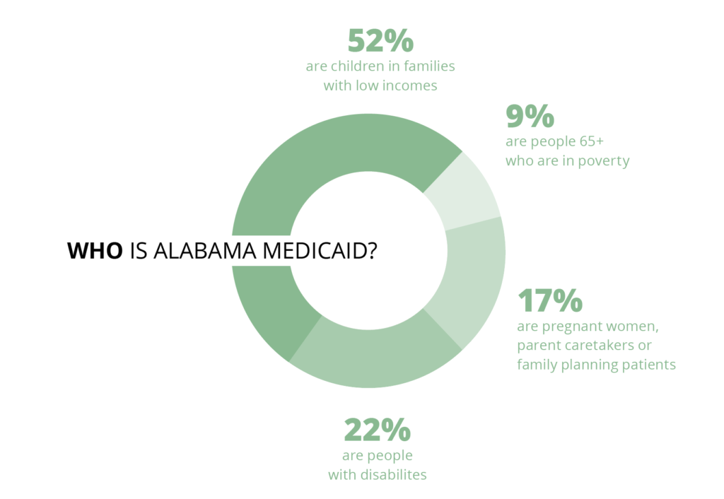 "A circle graph with the question of ""Who is Alabama Medicaid?"" Different shades filled in are: 52% are children in families with low incomes; 9% are people 65 and older who are in poverty; 17% are pregnant women, parent caretakers or family planning patients and 22% are people with disabilities."