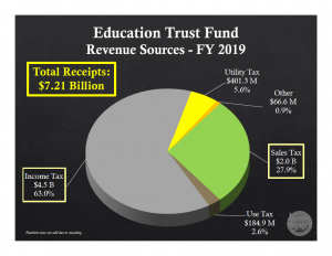 Pie chart of 2019 ETF revenue sources. Income tax 63%, sales tax 27.9%, utility tax 5.6%, use tax 2.6%, other 0.9%.