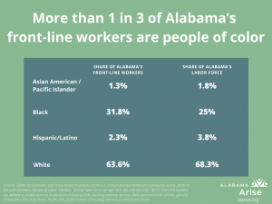 Table: More than 1 in 3 of Alabama's front-line workers are people of color. 31.8% of Alabama front-line workers are Black, compared to 25% of the labor force. 2.3% of front-line workers are Latino and 1.3% are Asian Americans or Pacific Islanders.