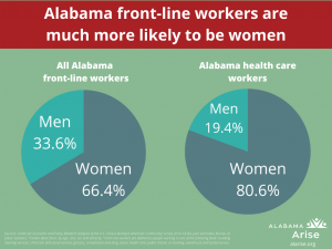 Pie charts: Alabama front-line workers are much more likely to be women. Women are 66.4% of all Alabama front-line workers and 80.6% of Alabama health care workers.