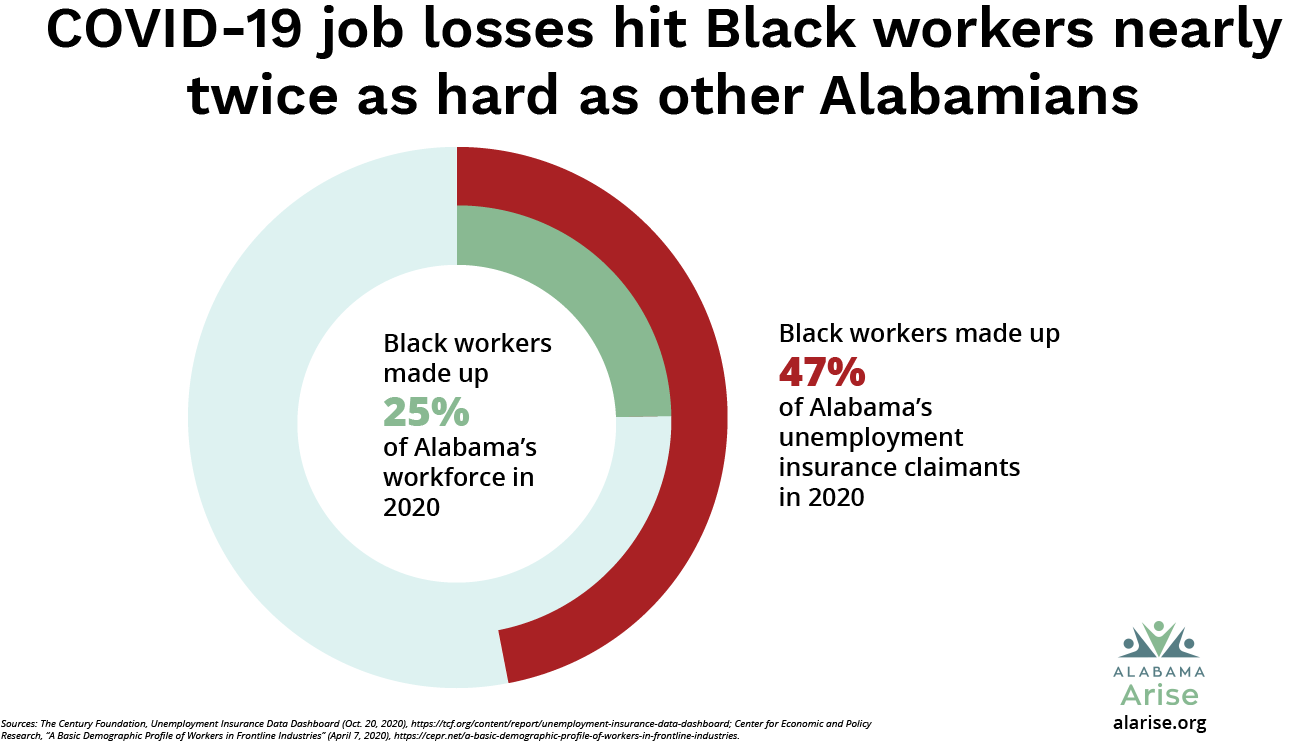 COVID-19 job losses hit Black workers nearly twice as hard as other Alabamians. Black workers made up 25% of Alabama's workforce in 2020 but 47% of Alabama's unemployment insurance claimants in 2020.