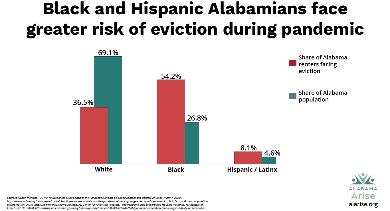 Black and Hispanic Alabamians face greater risk of eviction for inability to pay rent during the pandemic. Black residents are 26.8% of Alabama's population but are 54.2% of the Alabama renters facing eviction. For Hispanic/Latinx residents, the corresponding rates are 4.6% and 8.1%. For white residents, the rates are 69.1% and 36.5%.