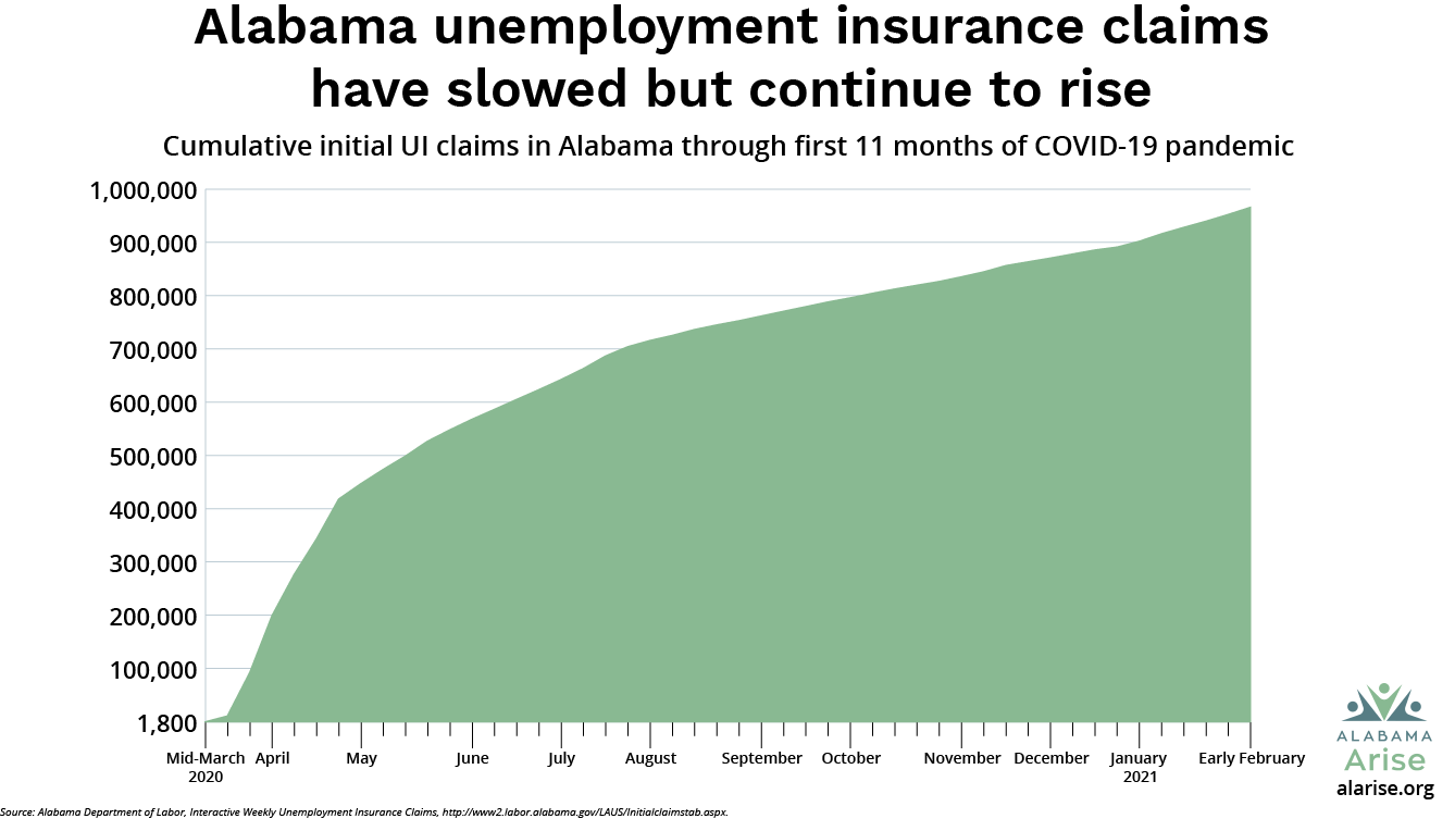 Alabama unemployment insurance claims have slowed but continued to rise. The graph shows the steepest increase between March and May and fairly steady cumulative growth in UI claims since then. Cumulative claims through the first 11 months of the pandemic have reached nearly 1 million.