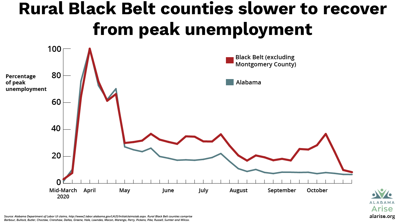 Rural Black Belt counties were slower to recover from peak unemployment. The percentage of peak unemployment in Black Belt counties (excluding Montgomery) did not return to the statewide average until October.