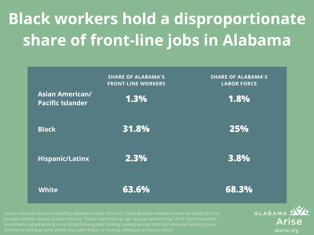 Black workers hold a disproportionate share of front-line jobs in Alabama. Black people are 25% of Alabama's labor force but 31% of front-line workers. The corresponding shares for white Alabamians are 68.3% and 63.6%. For Hispanic/Latinx workers: 3.8% and 2.3%. For Asian American/Pacific Islander workers: 1.8% and 1.3%.