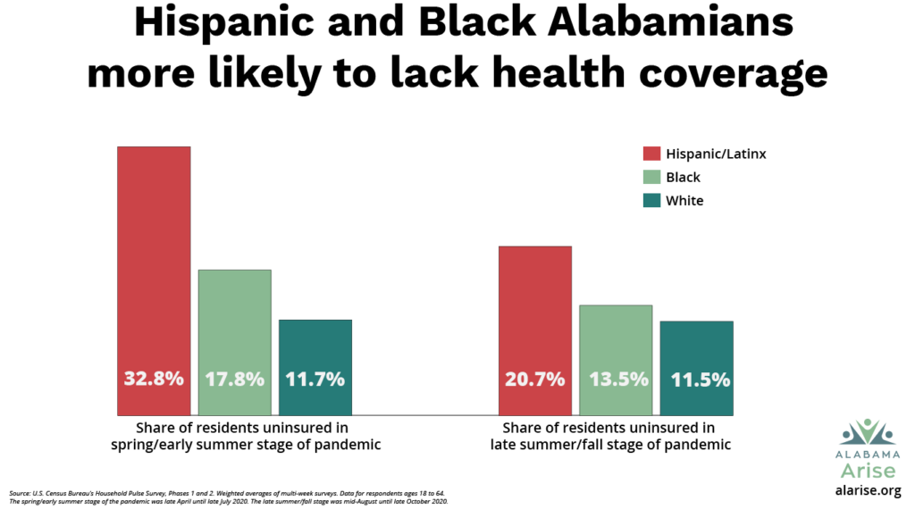 Hispanic and Black Alabamians are more likely to lack health coverage. 32.8% of Hispanic/Latinx residents were uninsured in the spring/early summer stage of the pandemic, and 20.7% were uninsured in the late summer/fall stage. The corresponding rates for Black residents were 17.8% and 13.5%. For white residents, the rates were 11.7% and 11.5%.