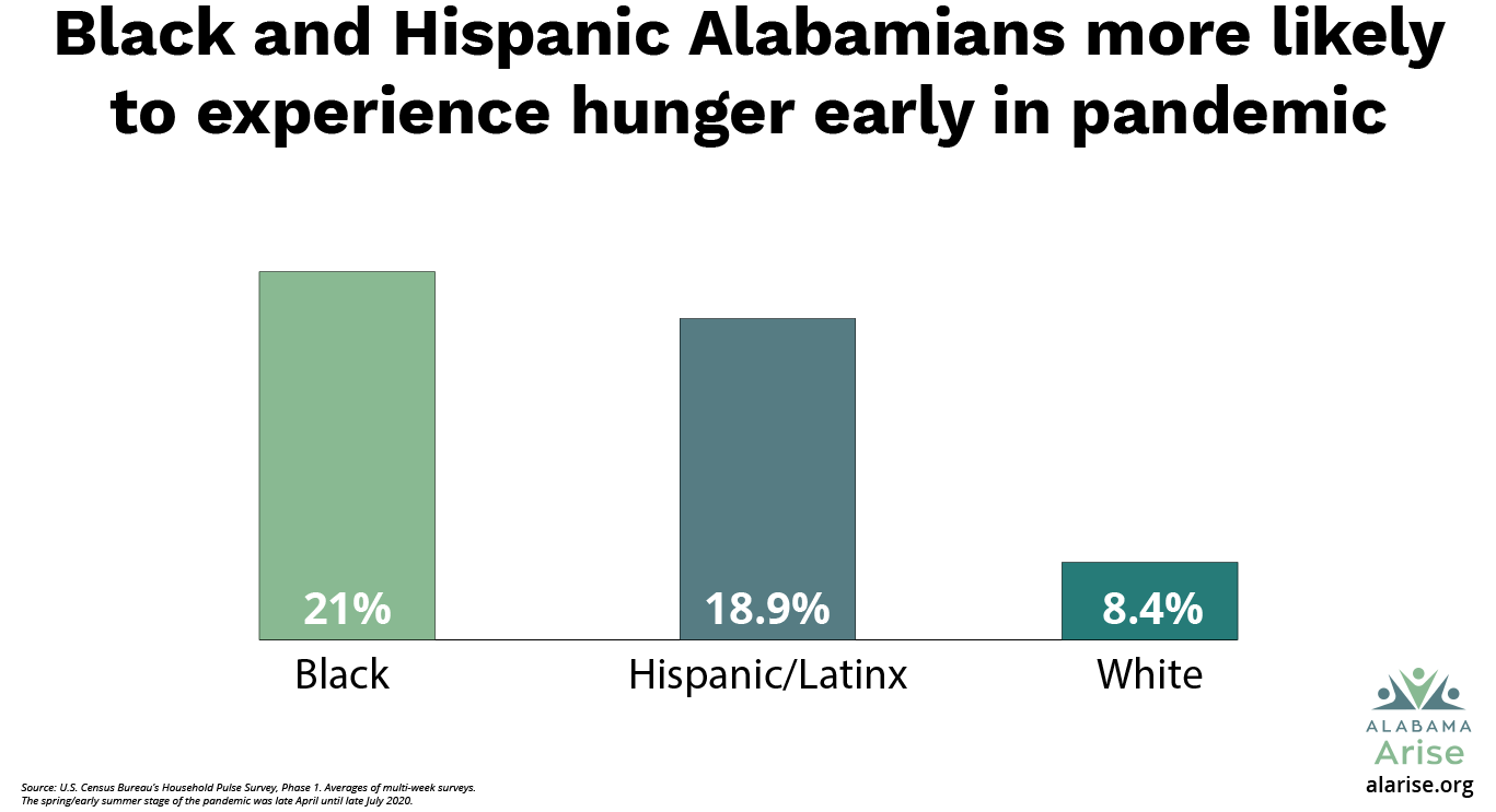 Black and Hispanic Alabamians were more likely to experience hunger early in the pandemic. In the spring/early summer stage, 21% of Black residents and 18.9% of Hispanic/Latinx residents said they didn't have enough food, compared to 8.4% of white residents.