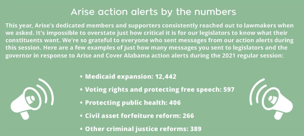 Arise action alerts by the numbers This year, Arise's dedicated members and supporters consistently reached out to lawmakers when we asked. It's impossible to overstate just how critical it is for our legislators to know what their constituents want. We're so grateful to everyone who sent messages from our action alerts during this session. Here are a few examples of just how many messages you sent to legislators and the governor in response to Arise and Cover Alabama action alerts during the 2021 regular session: Medicaid expansion: 12,442 Voting rights and protecting free speech: 597 Protecting public health: 406 Civil asset forfeiture reform: 266 Other criminal justice reforms: 389